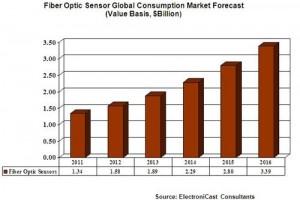 2016全球光纤传感器市场将达33.9亿美元